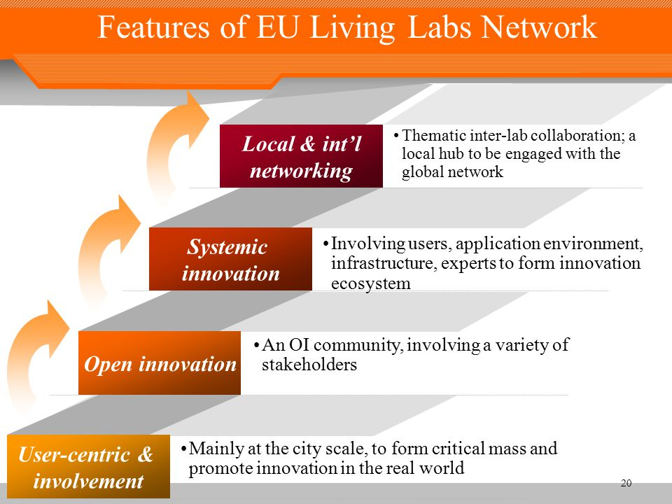 Features of EU Living Labs Network 20 User-centric & involvement Open innovation Systemic innovation Local & int'l networking Mainly at the city scale, to form critical mass and promote innovation in the real world An OI community, involving a variety of stakeholders Involving users, application environment, infrastructure, experts to form innovation ecosystem Thematic inter-lab collaboration; a local hub to be engaged with the global network