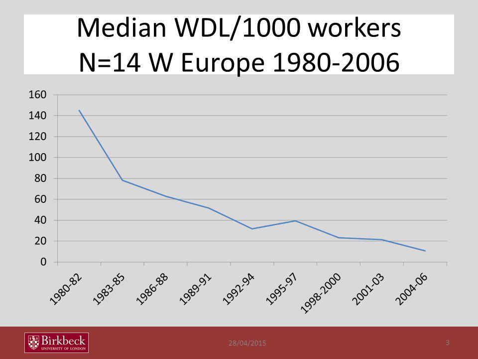 Median WDL/1000 workers N=14 W Europe 1980-2006 28/04/2015 3