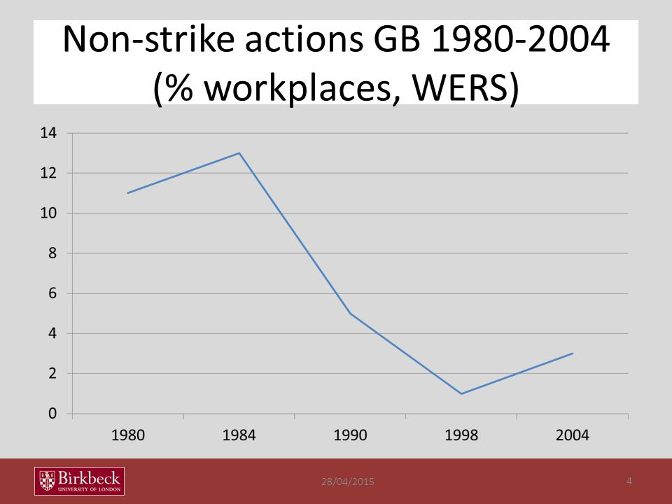 What we know of strike patterns Steep decline in strike days (Gall 2012; van der Velden 2007).