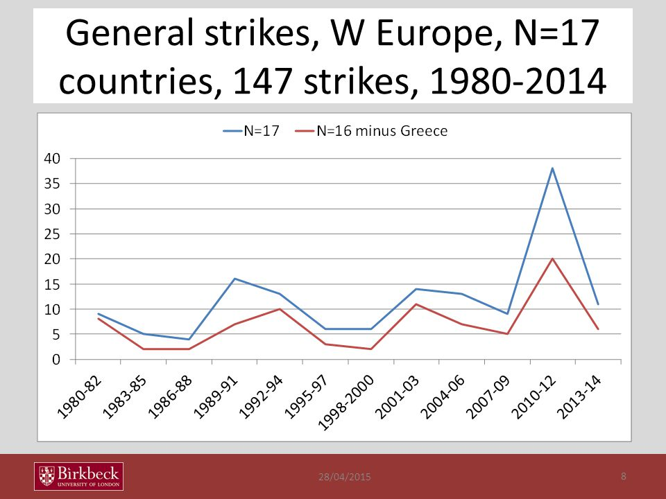 General strikes, W Europe, N=17 countries, 147 strikes, 1980-2014 28/04/2015 8