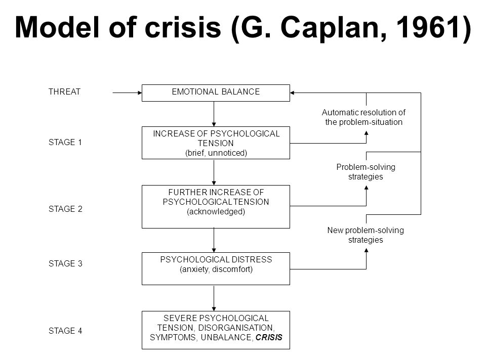 Model of crisis (G. Caplan, 1961) EMOTIONAL BALANCE INCREASE OF PSYCHOLOGICAL TENSION (brief, unnoticed) FURTHER INCREASE OF PSYCHOLOGICAL TENSION (ac
