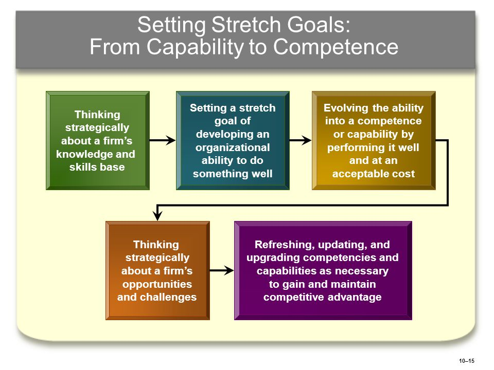 10–15 Setting Stretch Goals: From Capability to Competence Thinking strategically about a firm's knowledge and skills base Thinking strategically abou
