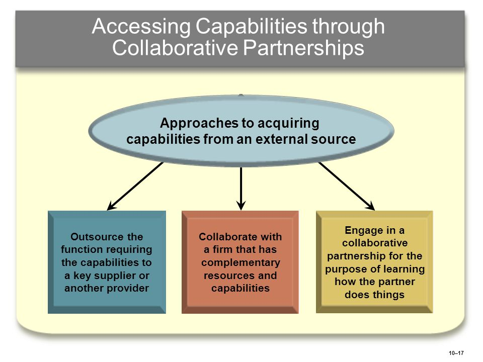 10–17 Accessing Capabilities through Collaborative Partnerships Outsource the function requiring the capabilities to a key supplier or another provide