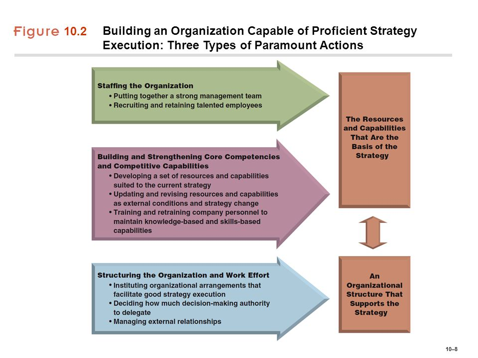 10–19 Strategy Execution Capabilities and Competitive Advantage ♦Superior Strategy Execution Capabilities: ● Are difficult to imitate and socially complex process that take a long time to develop.