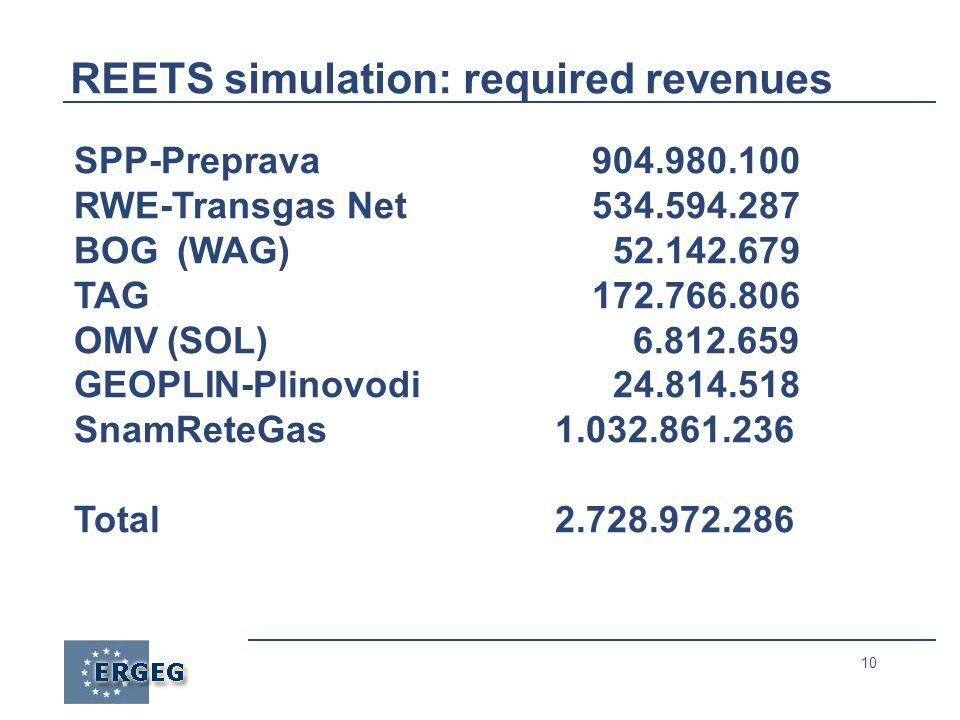 10 REETS simulation: required revenues SPP-Preprava904.980.100 RWE-Transgas Net534.594.287 BOG (WAG) 52.142.679 TAG172.766.806 OMV(SOL) 6.812.659 GEOPLIN-Plinovodi 24.814.518 SnamReteGas 1.032.861.236 Total 2.728.972.286