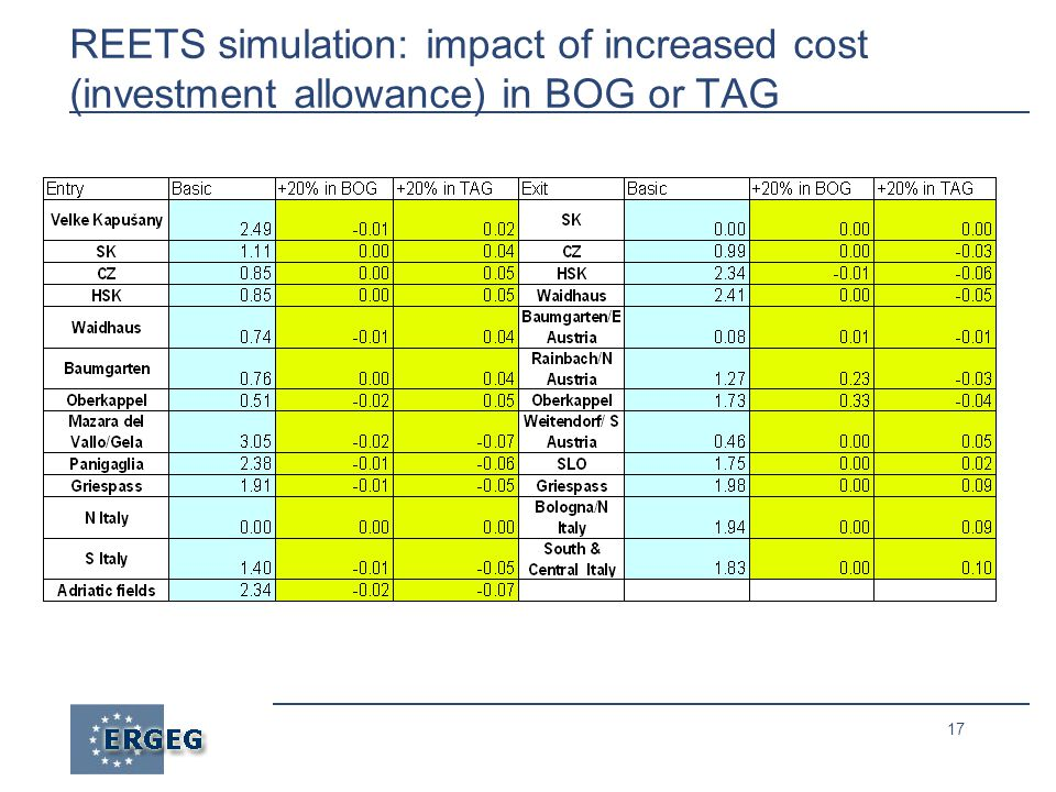 17 REETS simulation: impact of increased cost (investment allowance) in BOG or TAG