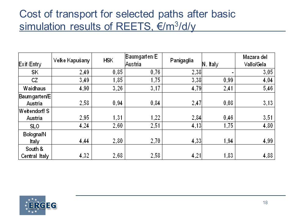 18 Cost of transport for selected paths after basic simulation results of REETS, €/m 3 /d/y