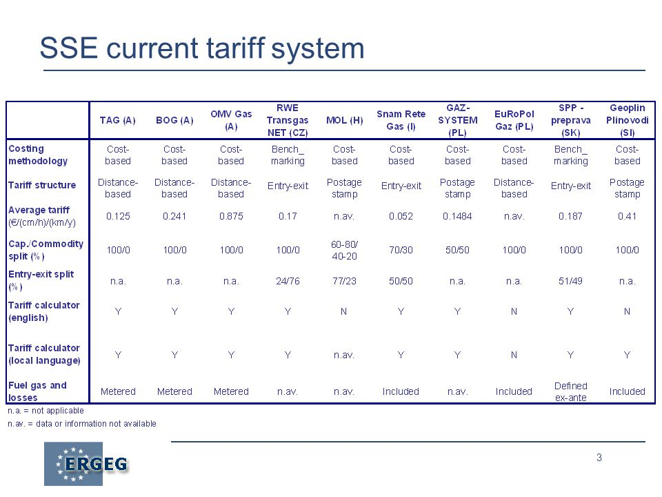 14 REETS simulation: tariff structure ● Single balancing zone ● Entry-exit, 100% capacity tariffs ● Gas fuels and losses not considered - to be provided in kind by shippers ● Entry-exit split as generated by the simulation (not constrained) ● Multiple balancing zones with interlinks may be considered in next version