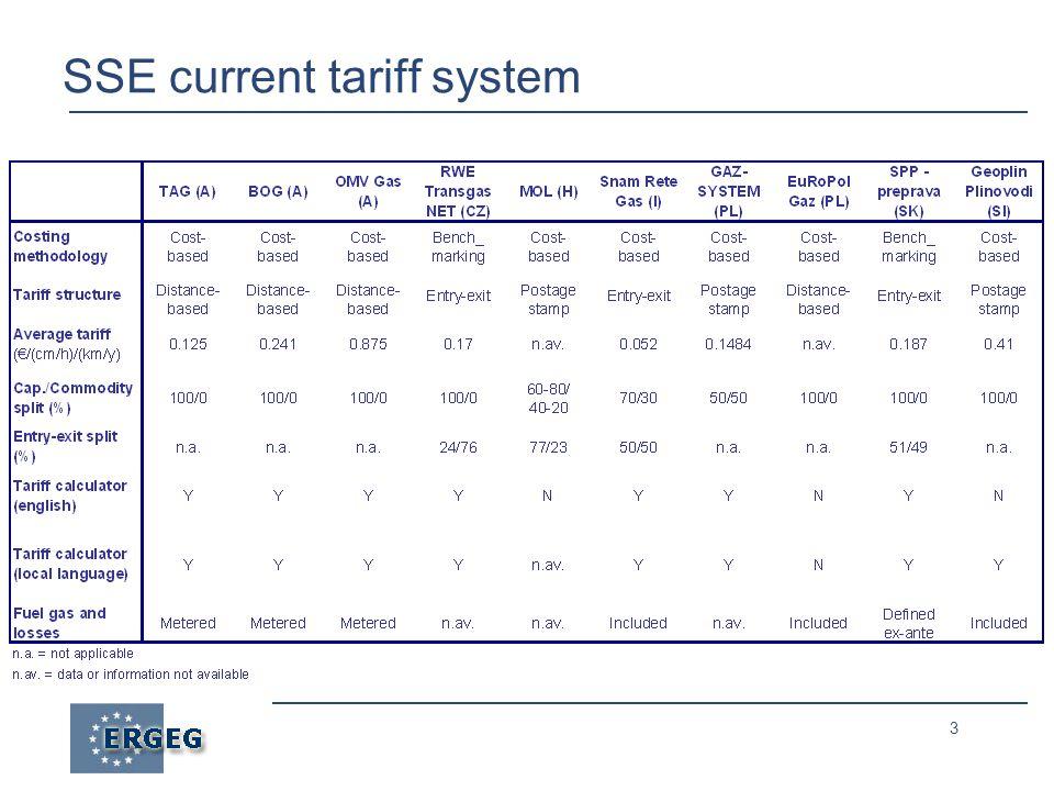 3 SSE current tariff system