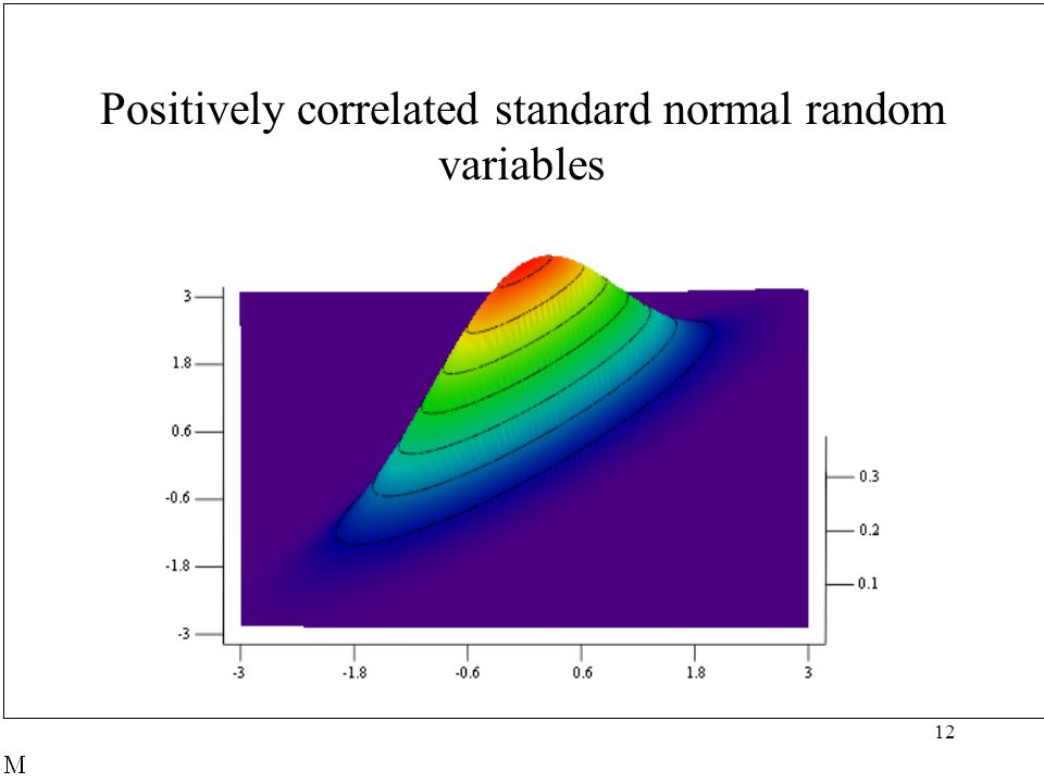 12 Positively correlated standard normal random variables