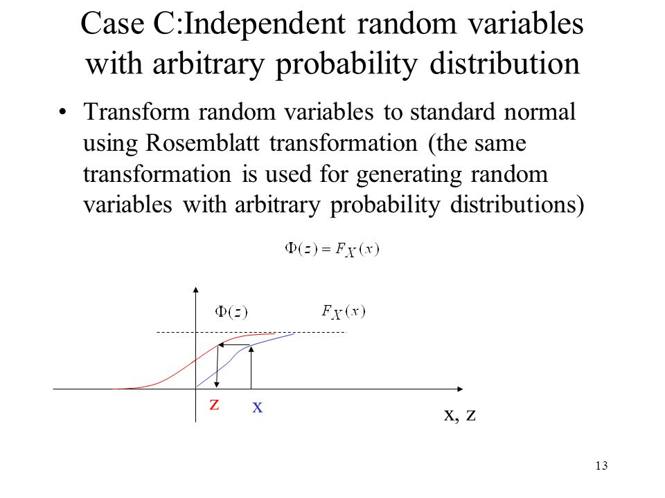 13 Case C:Independent random variables with arbitrary probability distribution Transform random variables to standard normal using Rosemblatt transformation (the same transformation is used for generating random variables with arbitrary probability distributions) x, z x z