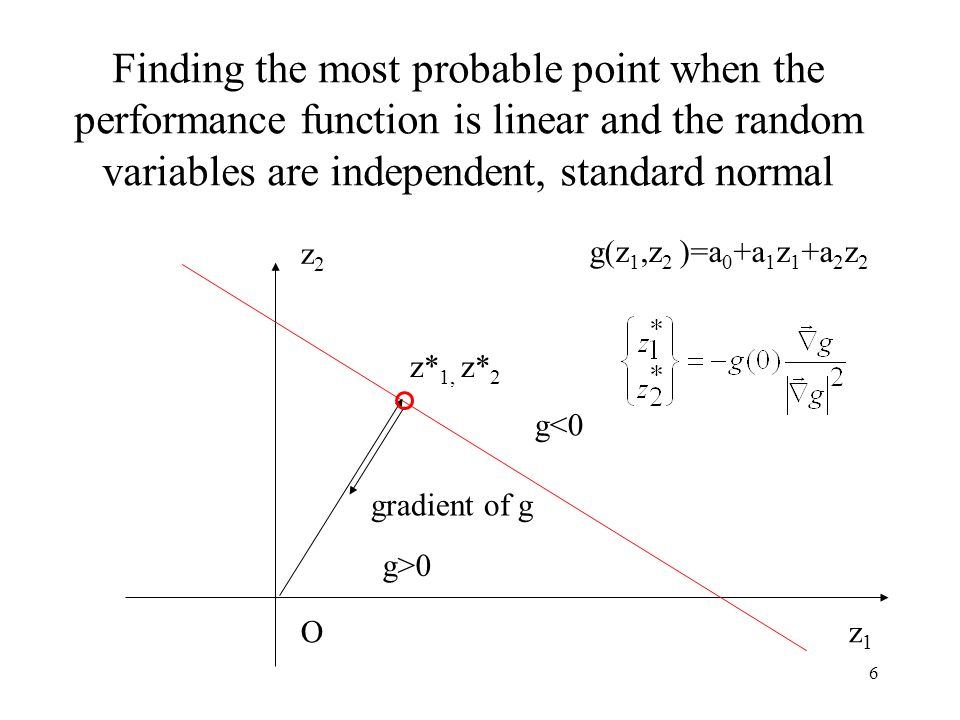 6 Finding the most probable point when the performance function is linear and the random variables are independent, standard normal z1z1 z2z2 z* 1, z* 2 gradient of g g<0 g>0 g(z 1,z 2 )=a 0 +a 1 z 1 +a 2 z 2 O