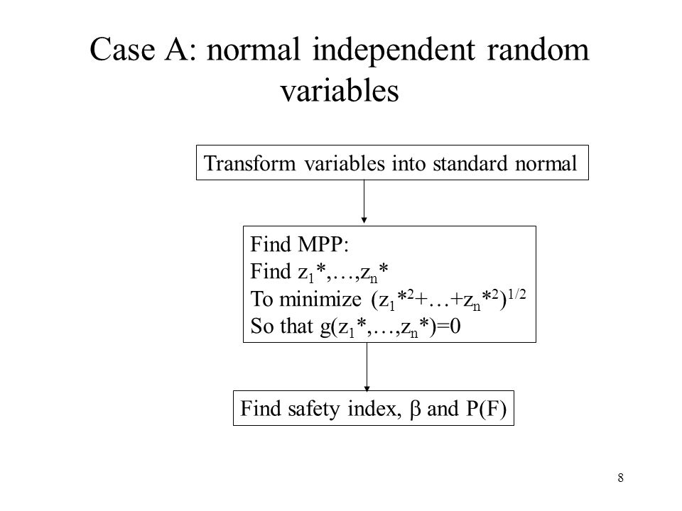 8 Case A: normal independent random variables Transform variables into standard normal Find MPP: Find z 1 *,…,z n * To minimize (z 1 * 2 +…+z n * 2 ) 1/2 So that g(z 1 *,…,z n *)=0 Find safety index,  and P(F)