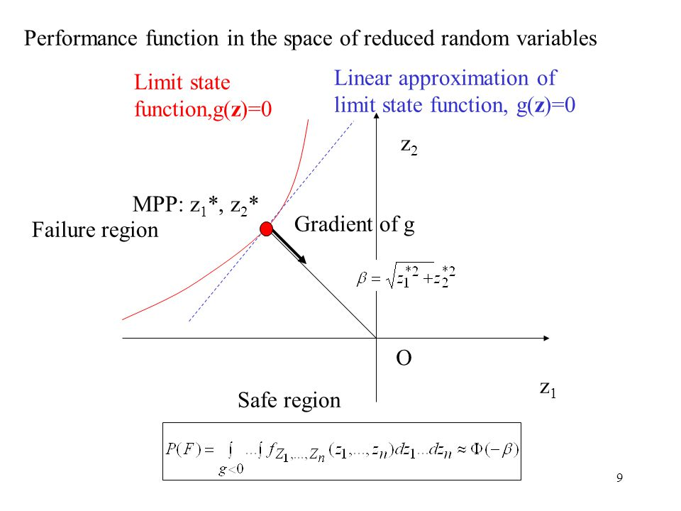 10 Case B Correlated, standard normal random variables Need to transform correlated variables into uncorrelated Transformation: rotation of coordinate system Y=T T X T: matrix whose columns are the eigenvectors of the covariance matrix