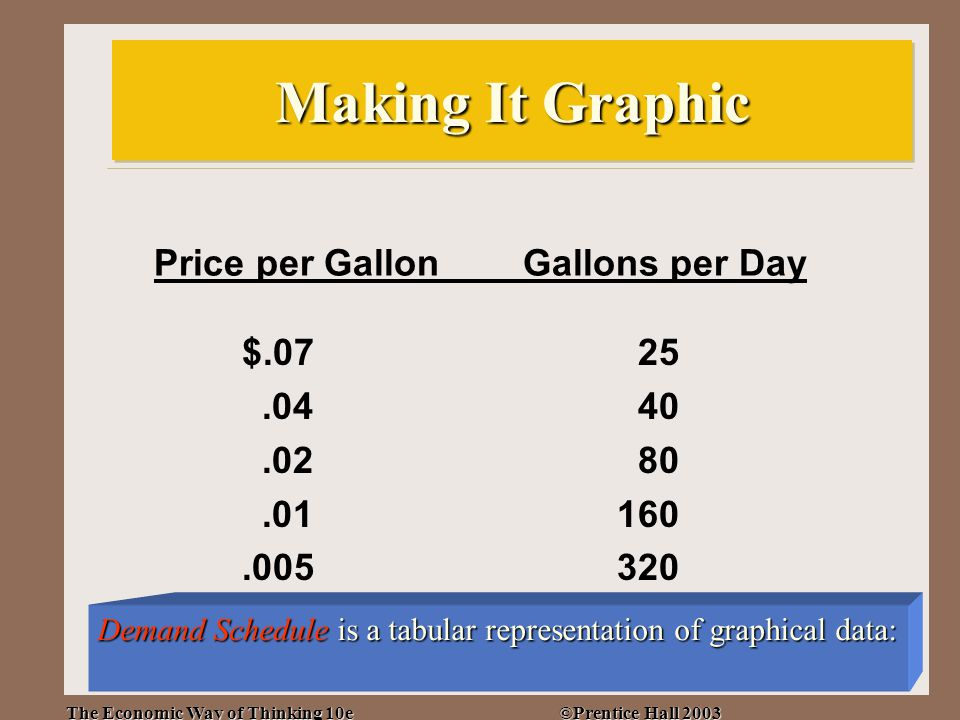 The Economic Way of Thinking 10e ©Prentice Hall 2003 15 Price per Gallon Gallons per Day $.0725.0440.0280.01160.005320 Making It Graphic Demand Schedule is a tabular representation of graphical data: