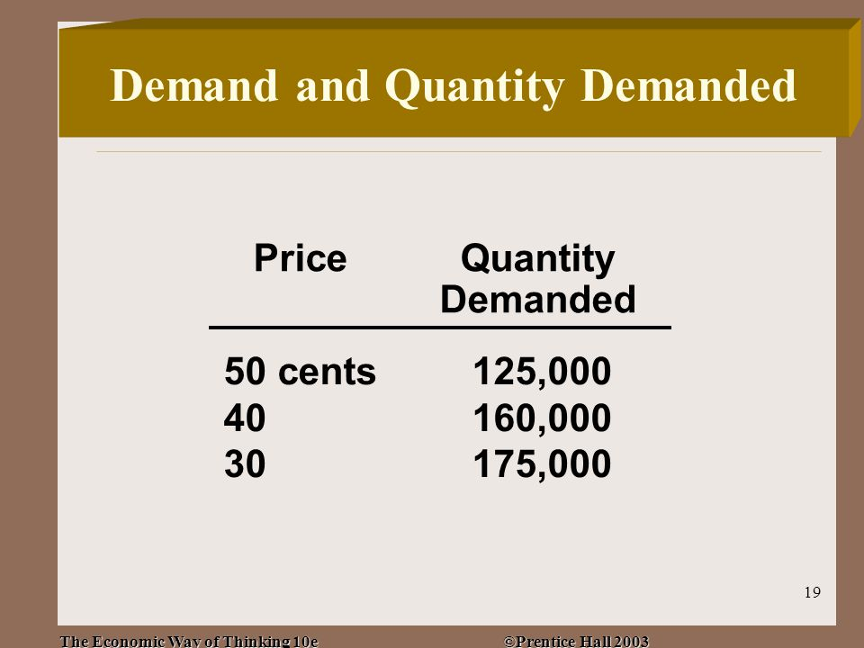 The Economic Way of Thinking 10e ©Prentice Hall 2003 19 PriceQuantity Demanded 50 cents125,000 40160,000 30175,000 Demand and Quantity Demanded