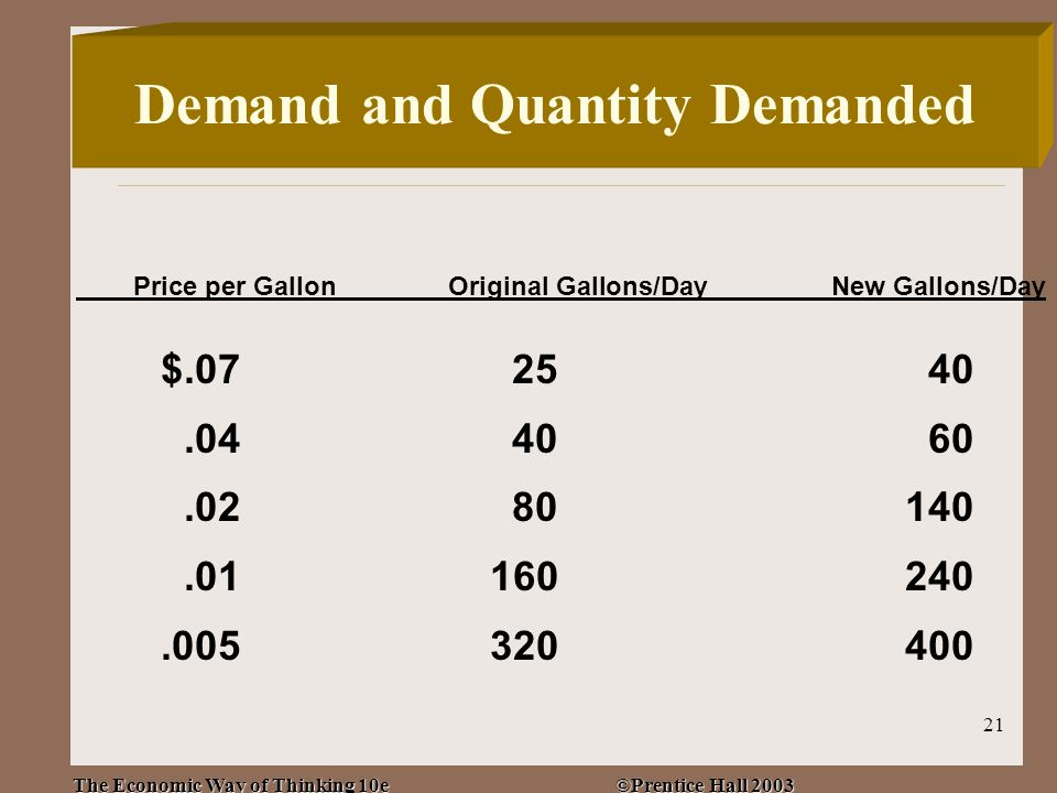 The Economic Way of Thinking 10e ©Prentice Hall 2003 21 Price per GallonOriginal Gallons/DayNew Gallons/Day $.072540.044060.0280140.01160240.005320400 Demand and Quantity Demanded