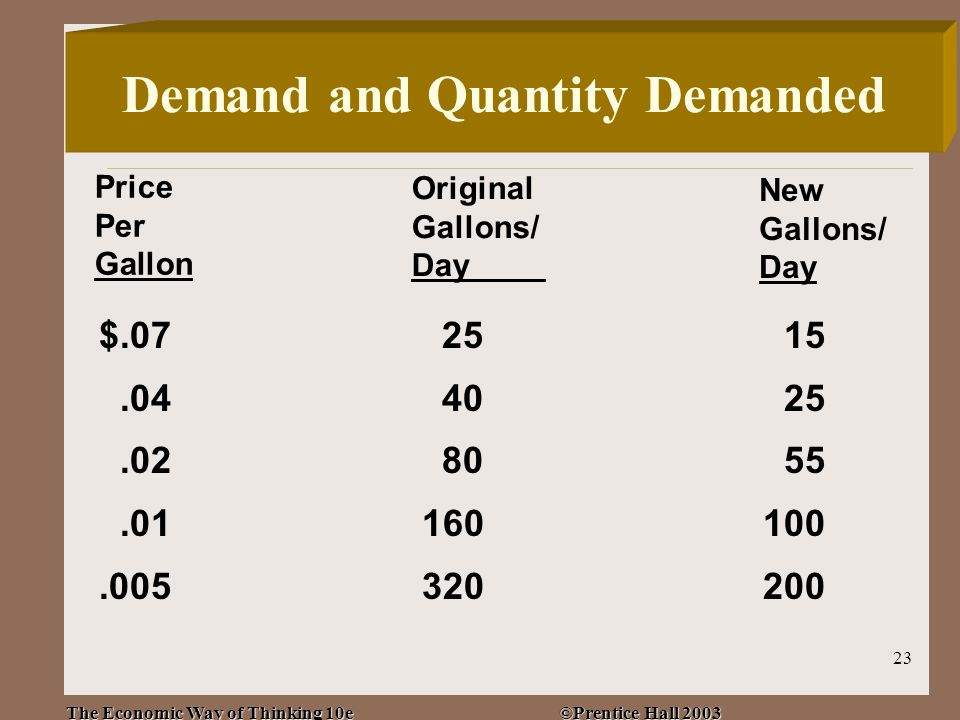 The Economic Way of Thinking 10e ©Prentice Hall 2003 23 $.072515.044025.028055.01160100.005320200 Price Per Gallon Demand and Quantity Demanded Original Gallons/ Day New Gallons/ Day