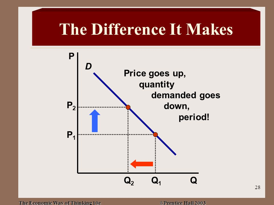 The Economic Way of Thinking 10e ©Prentice Hall 2003 28 D P Q P1P1 Q1Q1 P2P2 Price goes up, quantity demanded goes down, period.