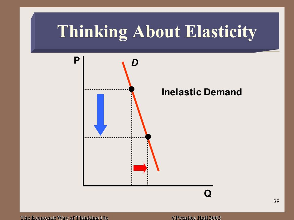 The Economic Way of Thinking 10e ©Prentice Hall 2003 39 D Inelastic Demand P Q Thinking About Elasticity