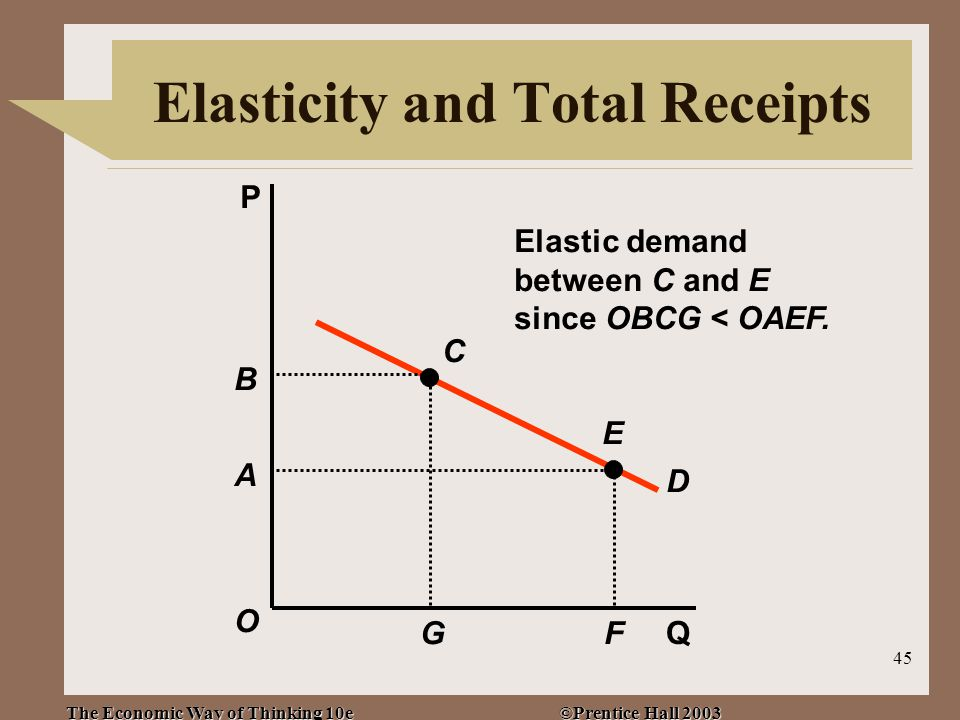 The Economic Way of Thinking 10e ©Prentice Hall 2003 45 P Q D Elastic demand between C and E since OBCG < OAEF.