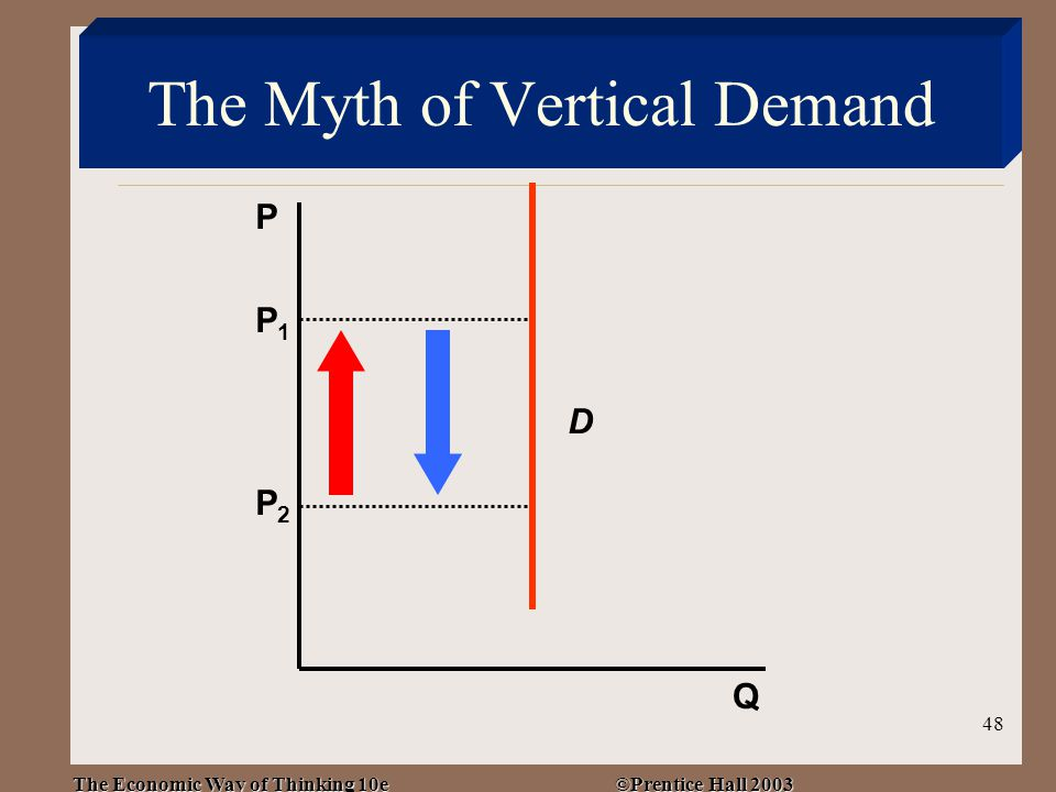 The Economic Way of Thinking 10e ©Prentice Hall 2003 48 The Myth of Vertical Demand P Q D P1P1 P2P2