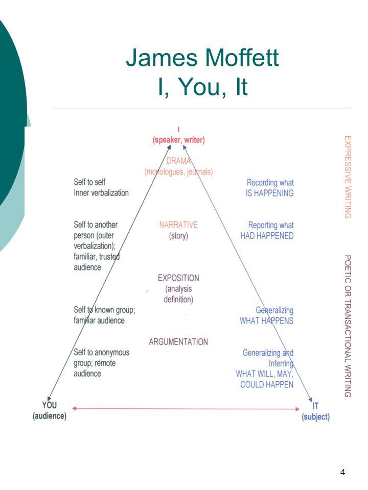 5 I, You, It: A Fundamental Formula of Communication I to YOU about IT