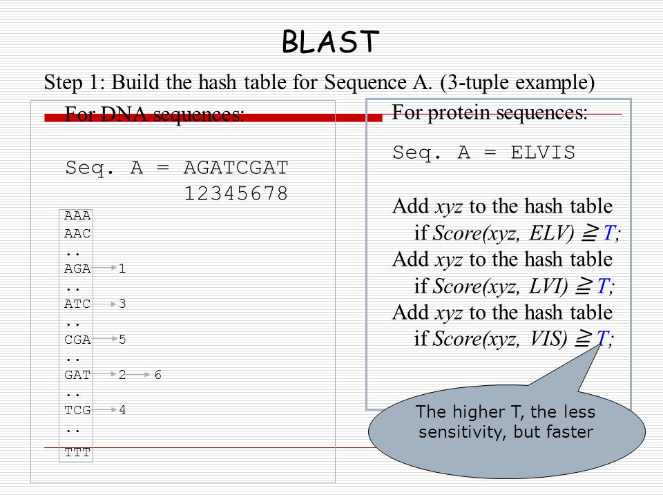 BLAST Step 1: Build the hash table for Sequence A. (3-tuple example) For DNA sequences: Seq. A = AGATCGAT 12345678 AAA AAC.. AGA 1.. ATC 3.. CGA 5.. G