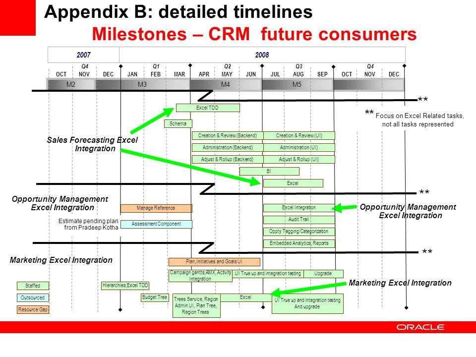 Appendix B: detailed timelines Milestones – CRM future consumers 2007 2008 DECOCTNOVMARJANFEBJUNAPRMAYSEPJULAUGDECOCTNOV Q4 Q1Q2Q3Q4 M2M3M4M5 Manage R
