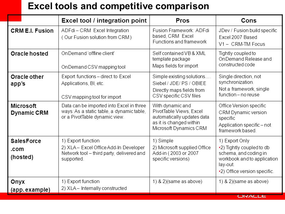 Excel tools and competitive comparison Excel tool / integration pointProsCons CRM E.I. Fusion ADFdi – CRM Excel Integration ( Our Fusion solution from