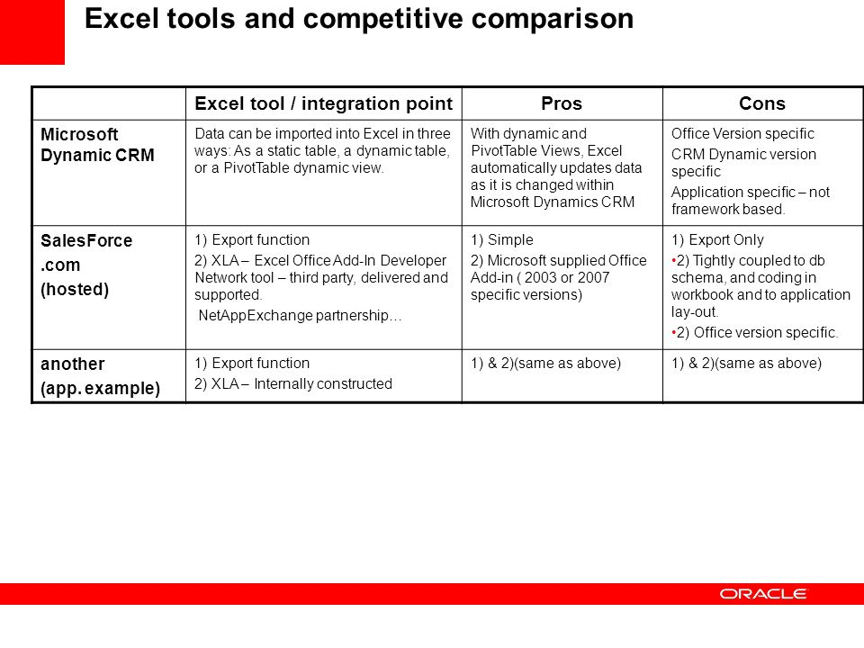 Excel tools and competitive comparison Excel tool / integration pointProsCons Microsoft Dynamic CRM Data can be imported into Excel in three ways: As a static table, a dynamic table, or a PivotTable dynamic view.
