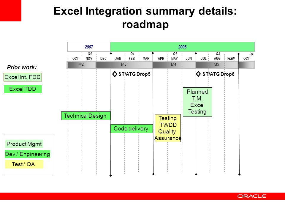 Excel Integration summary details: roadmap 2007 2008 DECOCTNOVMARJANFEBJUNAPRMAYSEPJULAUGOCTNOV Q4 Q1Q2Q3 Q4 M2M3M4M5 Excel TDD Excel Int. FDD Prior w