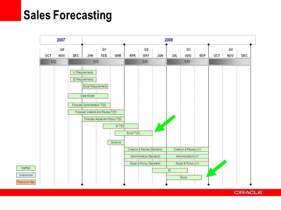 Sales Forecasting 20072008 DECOCTNOVMARJANFEBJUNAPRMAYSEPJULAUGDECOCTNOV Q4 Q1Q2Q3Q4 M2M3M4M5 Excel Requirements Data Model Forecast Administration TD
