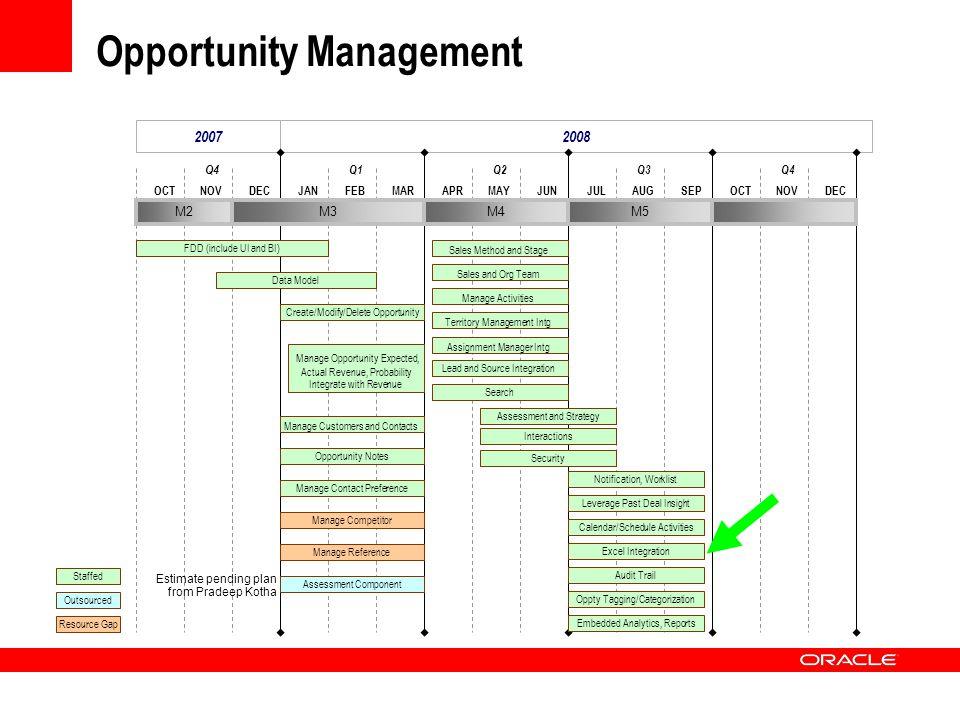 Opportunity Management 20072008 DECOCTNOVMARJANFEBJUNAPRMAYSEPJULAUGDECOCTNOV Q4 Q1Q2Q3Q4 M2M3M4M5 FDD (include UI and BI) Data Model Create/Modify/De