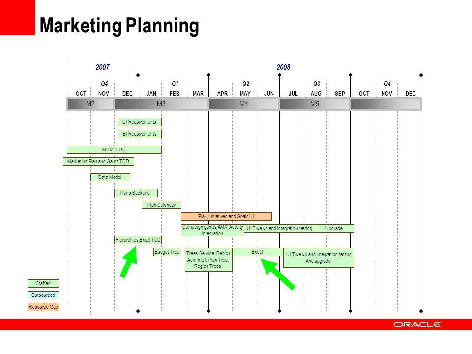 Marketing Planning 20072008 DECOCTNOVMARJANFEBJUNAPRMAYSEPJULAUGDECOCTNOV Q4 Q1Q2Q3Q4 M2M3M4M5 Data Model Marketing Plan and Gantt TDD UI Requirements