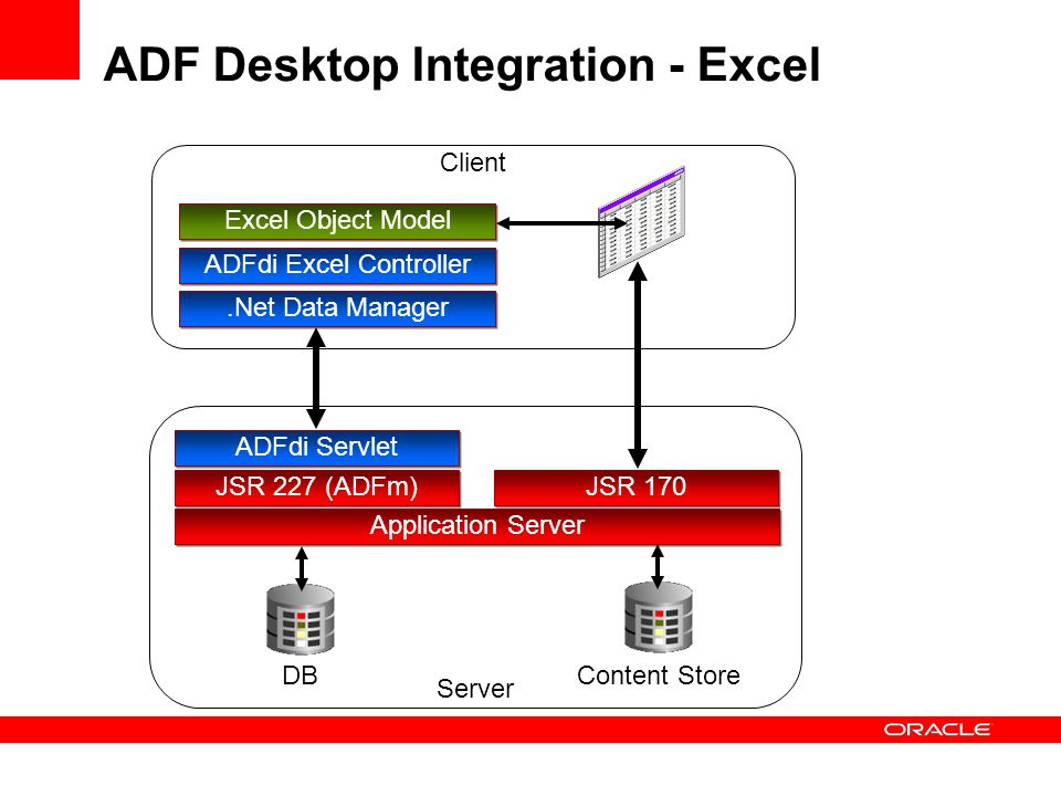 ADF Desktop Integration - Excel Application Server Server Client JSR 227 (ADFm).Net Data Manager JSR 170 ADFdi Servlet DB Content Store ADFdi Excel Controller Excel Object Model