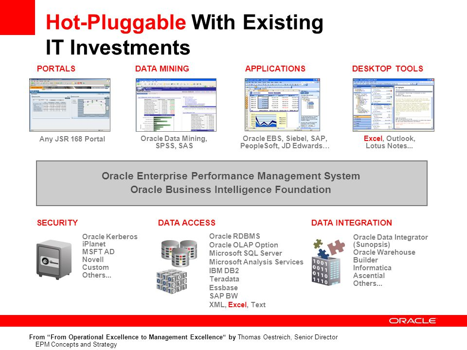 Oracle Kerberos iPlanet MSFT AD Novell Custom Others...