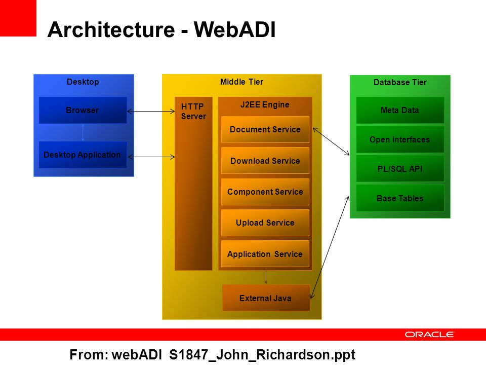 Database Tier Meta Data Open Interfaces PL/SQL API Base Tables Desktop Desktop Application Browser Middle Tier HTTP Server J2EE Engine Document Service Download Service Component Service Upload Service Application Service External Java Architecture - WebADI From: webADI S1847_John_Richardson.ppt