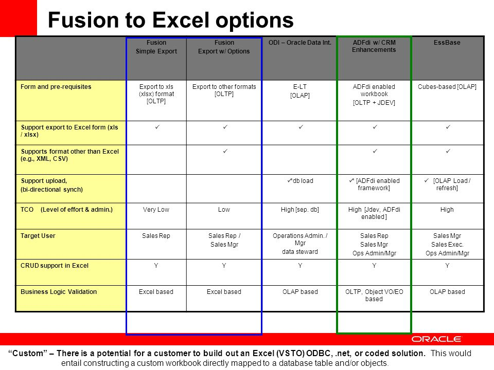 Fusion to Excel options Fusion Simple Export Fusion Export w/ Options ODI – Oracle Data Int.ADFdi w/ CRM Enhancements EssBase Form and pre-requisitesExport to xls (xlsx) format [OLTP] Export to other formats [OLTP] E-LT [OLAP] ADFdi enabled workbook [OLTP + JDEV] Cubes-based [OLAP] Support export to Excel form (xls / xlsx) Supports format other than Excel (e.g., XML, CSV) Support upload, (bi-directional synch) *db load * [ADFdi enabled framework]  [OLAP Load / refresh] TCO (Level of effort & admin.)Very LowLowHigh [sep.