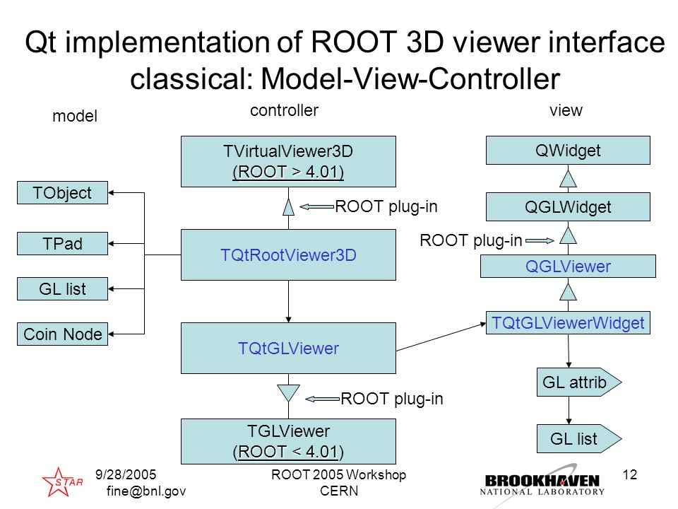 9/28/2005 fine@bnl.gov ROOT 2005 Workshop CERN 12 Qt implementation of ROOT 3D viewer interface classical: Model-View-Controller TVirtualViewer3D ROOT > 4.01 (ROOT > 4.01) TQtRootViewer3D TQtGLViewer TGLViewer ROOT < 4.01 (ROOT < 4.01) TPad TObject GL list Coin Node model controllerview TQtGLViewerWidget QGLWidget QGLViewer QWidget GL attrib GL list ROOT plug-in