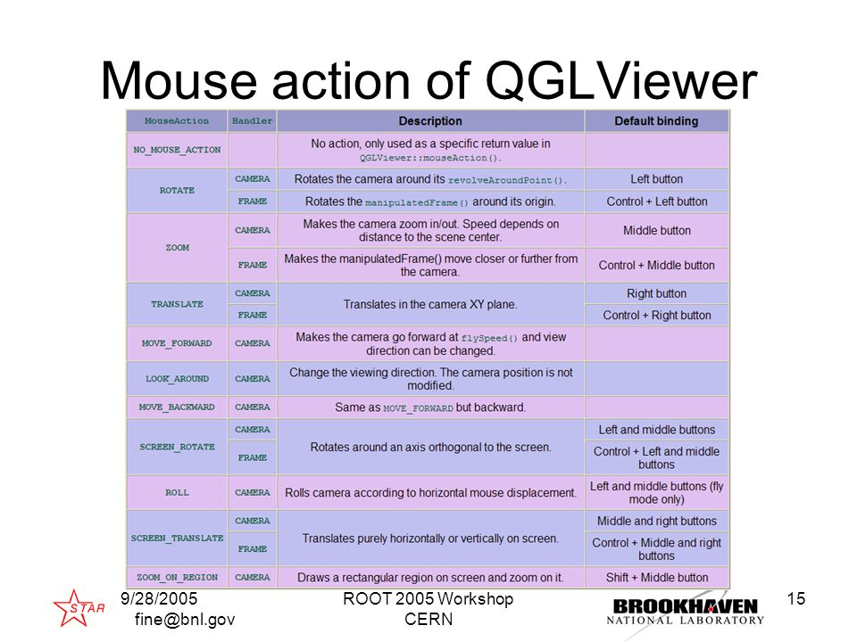 9/28/2005 fine@bnl.gov ROOT 2005 Workshop CERN 15 Mouse action of QGLViewer