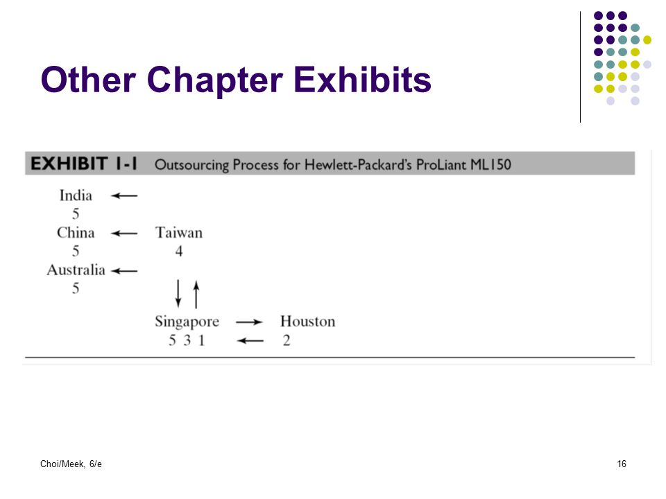 Choi/Meek, 6/e16 Other Chapter Exhibits