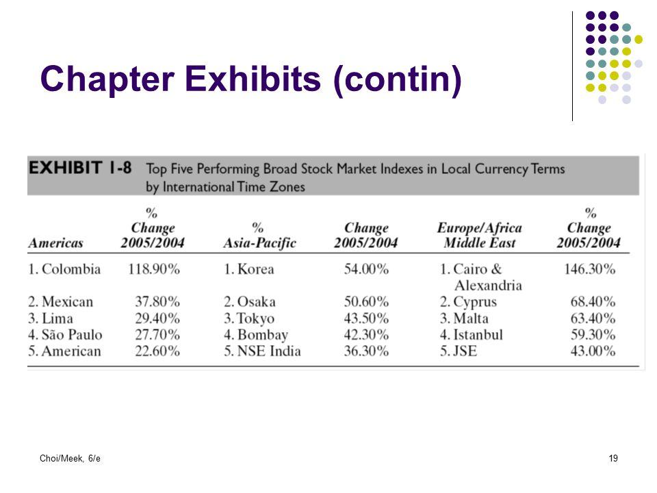 Choi/Meek, 6/e19 Chapter Exhibits (contin)