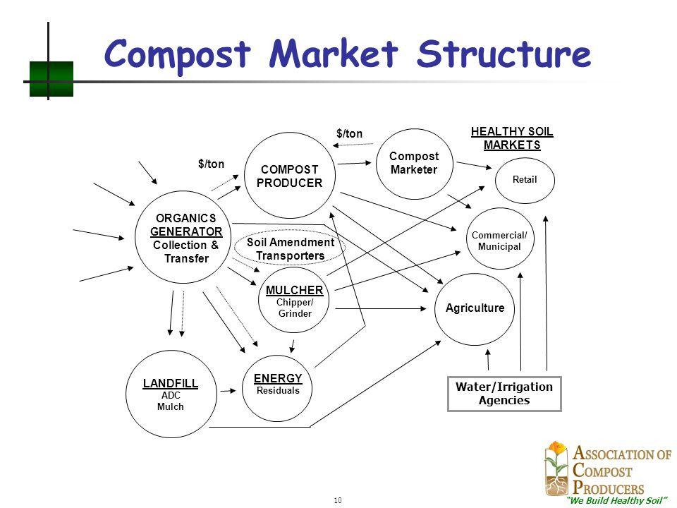 """We Build Healthy Soil"" 10 Compost Market Structure Soil Amendment Transporters HEALTHY SOIL MARKETS Commercial/ Municipal Agriculture LANDFILL ADC Mu"