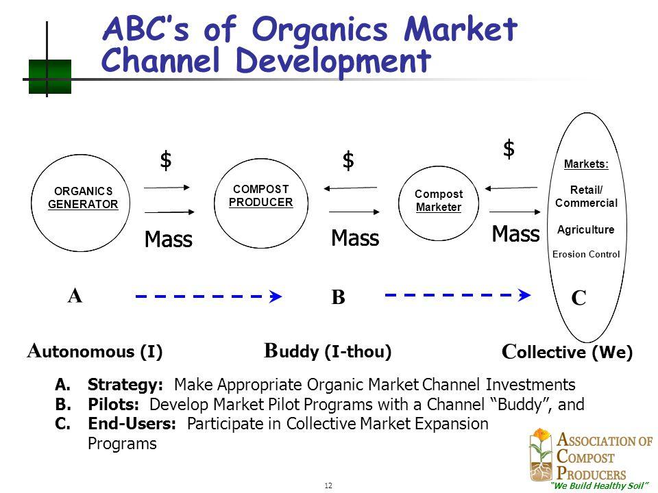 """We Build Healthy Soil"" 12 ABC's of Organics Market Channel Development Compost Marketer COMPOST PRODUCER ORGANICS GENERATOR $ $ Mass Markets: Retail/"