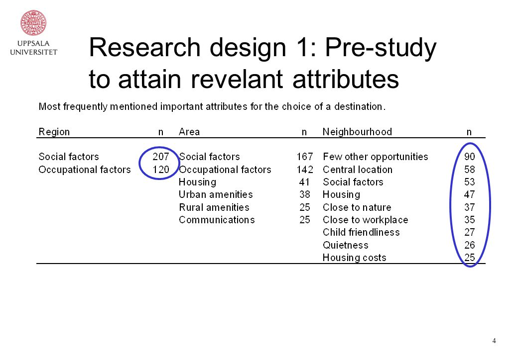 4 Research design 1: Pre-study to attain revelant attributes