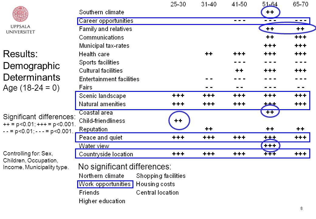 8 Results: Demographic Determinants Age (18-24 = 0) Significant differences: ++ = p<0.01; +++ = p<0.001.