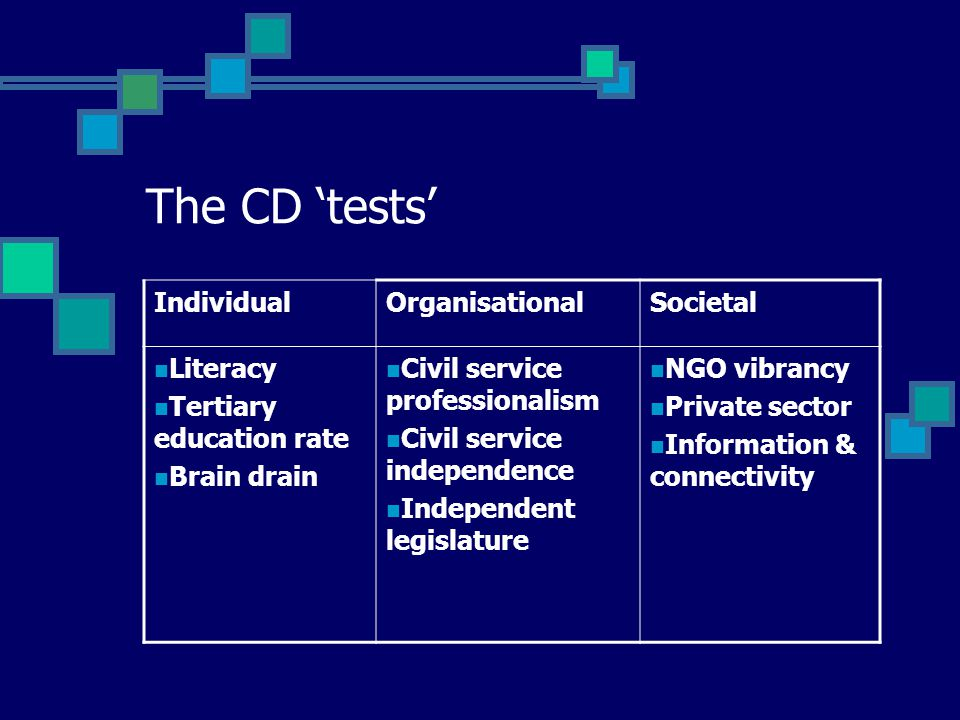 The CD 'tests' IndividualOrganisationalSocietal Literacy Tertiary education rate Brain drain Civil service professionalism Civil service independence Independent legislature NGO vibrancy Private sector Information & connectivity
