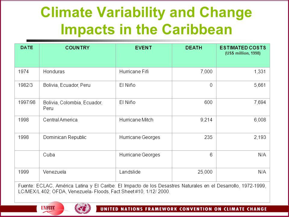 Climate Variability and Change Impacts in the Caribbean DATE COUNTRYEVENTDEATHESTIMATED COSTS (US$ million, 1998) 1974HondurasHurricane Fifi7,0001,331 1982/3Bolivia, Ecuador, PeruEl Niño05,661 1997/98Bolivia, Colombia, Ecuador, Peru El Niño6007,694 1998Central AmericaHurricane Mitch9,2146,008 1998Dominican RepublicHurricane Georges2352,193 CubaHurricane Georges6N/A 1999VenezuelaLandslide25,000N/A Fuente: ECLAC, América Latina y El Caribe: El Impacto de los Desastres Naturales en el Desarrollo, 1972-1999, LC/MEX/L.402; OFDA, Venezuela- Floods, Fact Sheet #10, 1/12/ 2000.