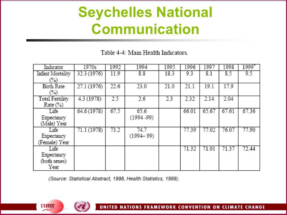Seychelles National Communication